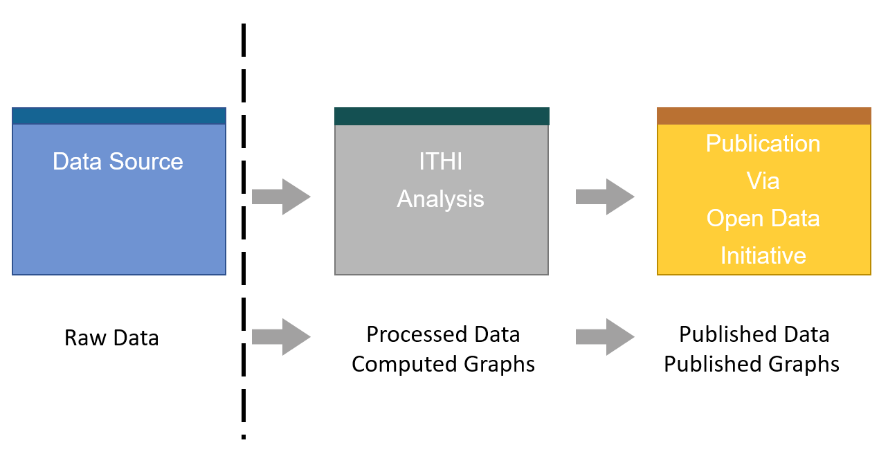 Diagram showing progress from data source to ITHI analysis to publication via ODI
